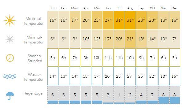 Yogaferien Mallorca - Klima